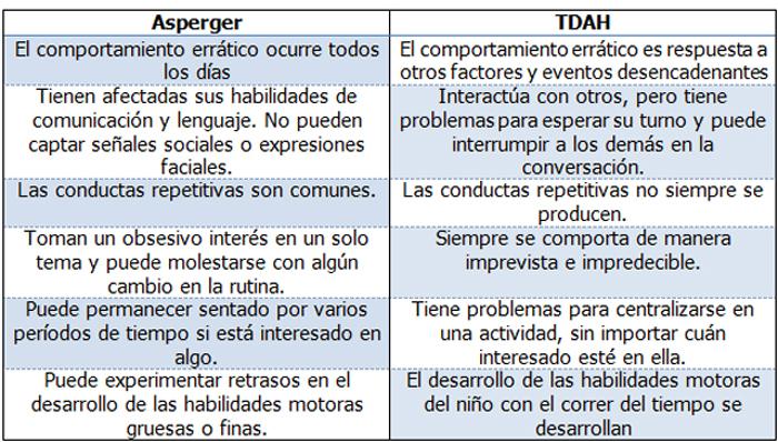 Resumen de las diferencias entre Asperger y TDAH